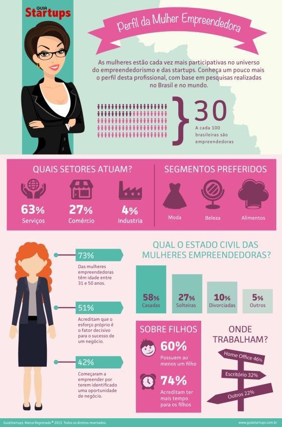 mães empreendedoras-perfil-mulher-empreendedora-infografico