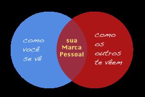 marcapessoal