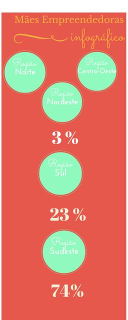 Perfil das Mães Empreendedoras (1)