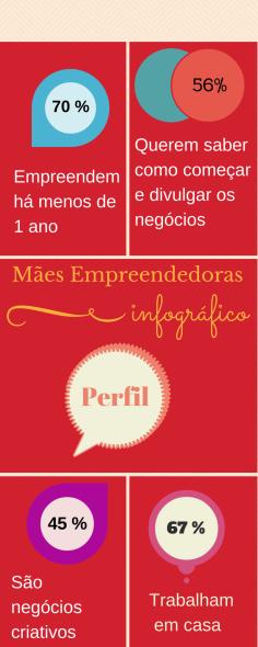 Perfil das Mães Empreendedoras